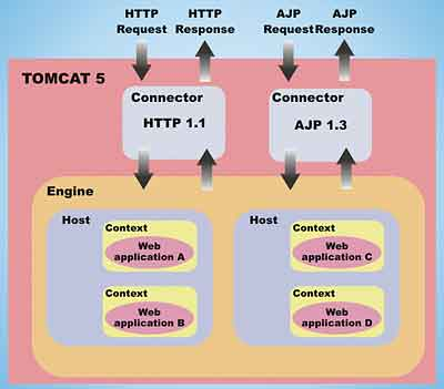 Tomcat 5 - Java tutorial - developer Fusion