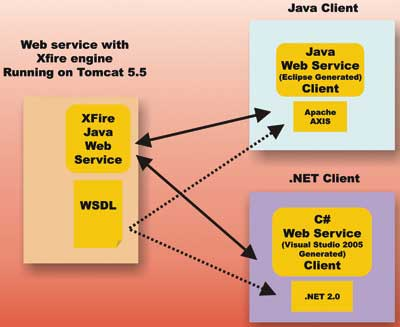 Web Services on XFire - Fast Forward to 2007 - Architecture tutorial