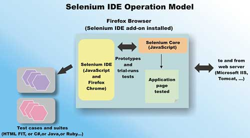 Automate web application UI testing with Selenium -  NET tutorial
