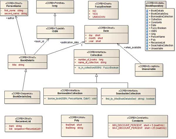 Create Package Diagram Enterprise Architect Diy Enthusiasts Wiring