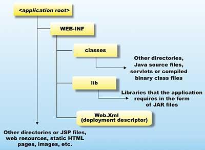 Rapid development with NetBeans - Java tutorial - developer