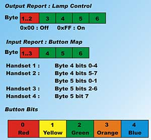 Working with USB devices in  NET and C# -  NET tutorial