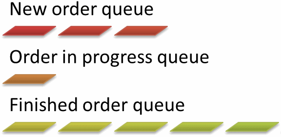 State machine in queues