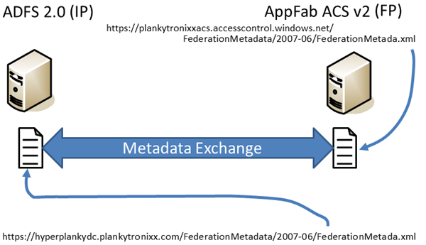 Federation Trust – exchanging federation metadata