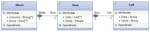 The spreadsheet object model in UML