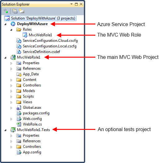 The projects created by the Windwos Azure project template