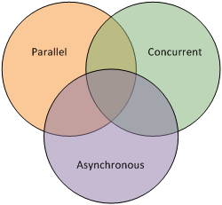 Parallel, Asynchronous and Concurrent Programming