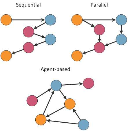 Difference between sequential, parallel and agent-based architectures