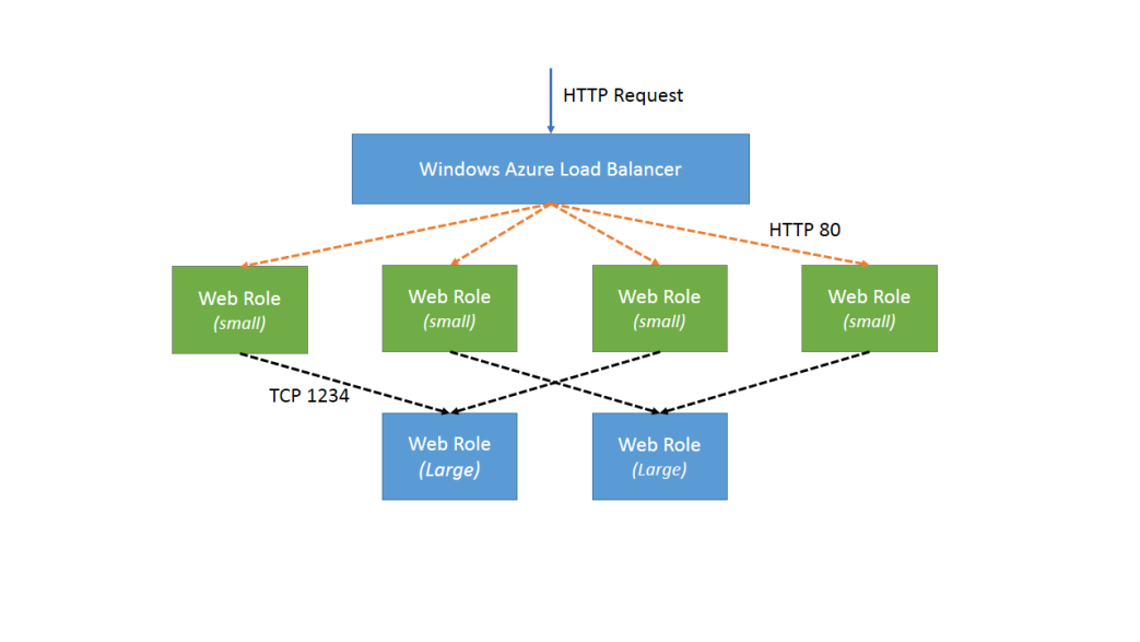 The Evolution Of A Azure Web Application - Asp Net Tutorial