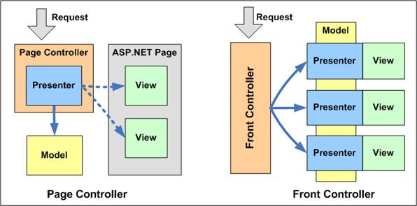 The Page Controller and Front Controller Patterns